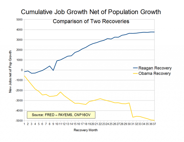 The Americans begin to compare Obama with Reagan: the difference is 32% of GDP. 55069.png