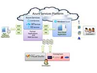 Azura: What's New about Microsoft Comp Platform