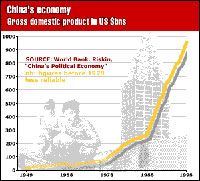Chinese Hegemonic Effect Overtakes USA?